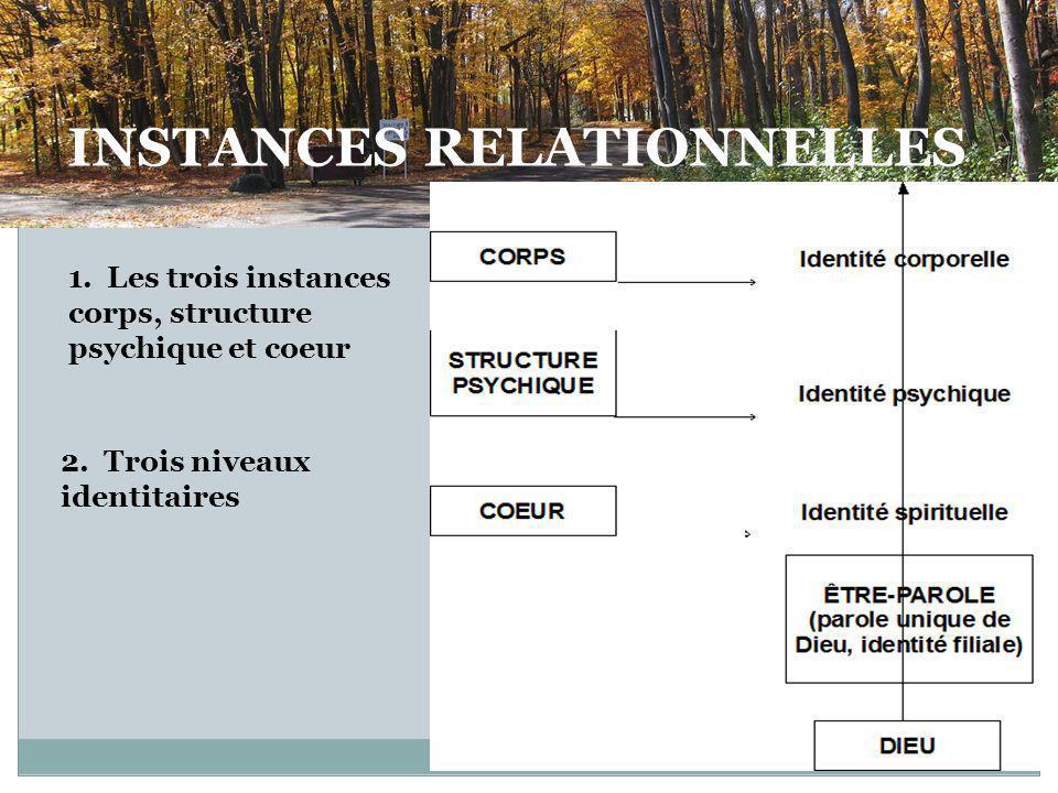 1.Les trois instances corps, structure psychique et coeur 2.