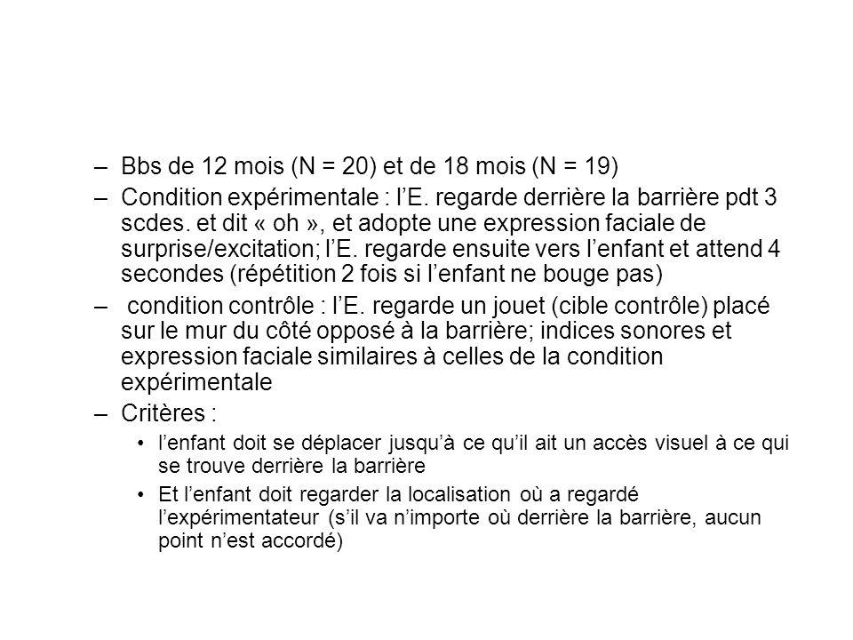 –Bbs de 12 mois (N = 20) et de 18 mois (N = 19) –Condition expérimentale : lE. regarde derrière la barrière pdt 3 scdes. et dit « oh », et adopte une
