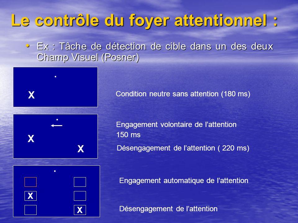 Le contrôle du foyer attentionnel : Ex : Tâche de détection de cible dans un des deux Champ Visuel (Posner) Ex : Tâche de détection de cible dans un des deux Champ Visuel (Posner).