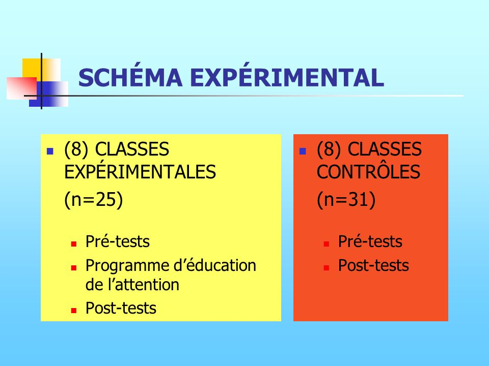 SCHÉMA EXPÉRIMENTAL (8) CLASSES EXPÉRIMENTALES (n=25) Pré-tests Programme déducation de lattention Post-tests (8) CLASSES CONTRÔLES (n=31) Pré-tests P