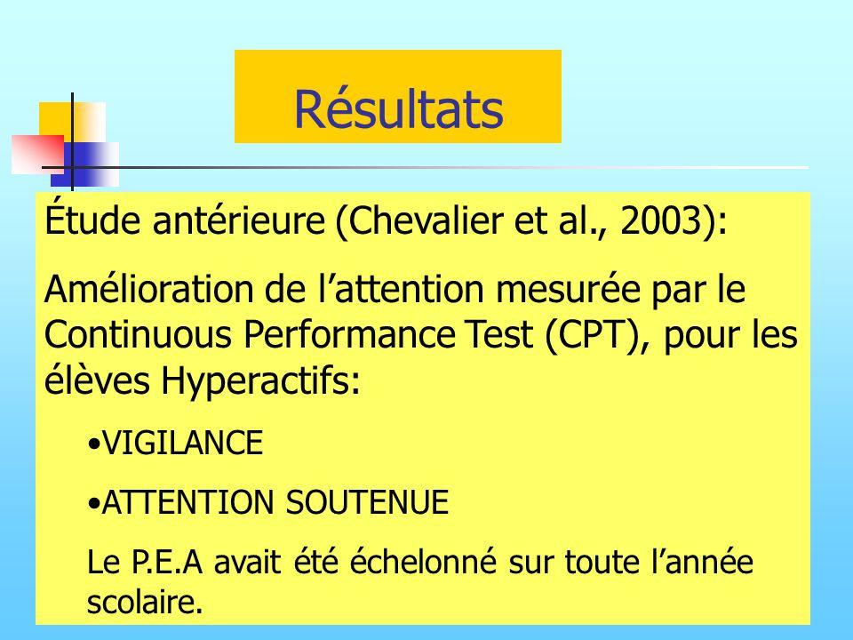 Résultats Étude antérieure (Chevalier et al., 2003): Amélioration de lattention mesurée par le Continuous Performance Test (CPT), pour les élèves Hype