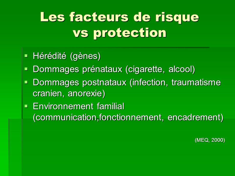 Les facteurs de risque vs protection Hérédité (gènes) Hérédité (gènes) Dommages prénataux (cigarette, alcool) Dommages prénataux (cigarette, alcool) D