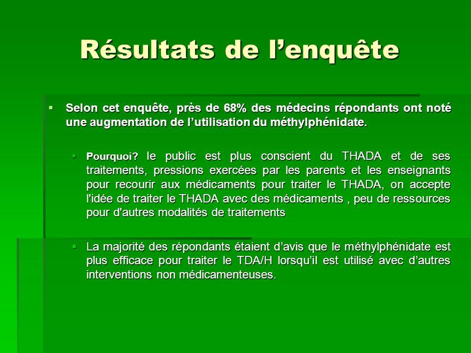 Résultats de lenquête Selon cet enquête, près de 68% des médecins répondants ont noté une augmentation de lutilisation du méthylphénidate. Selon cet e