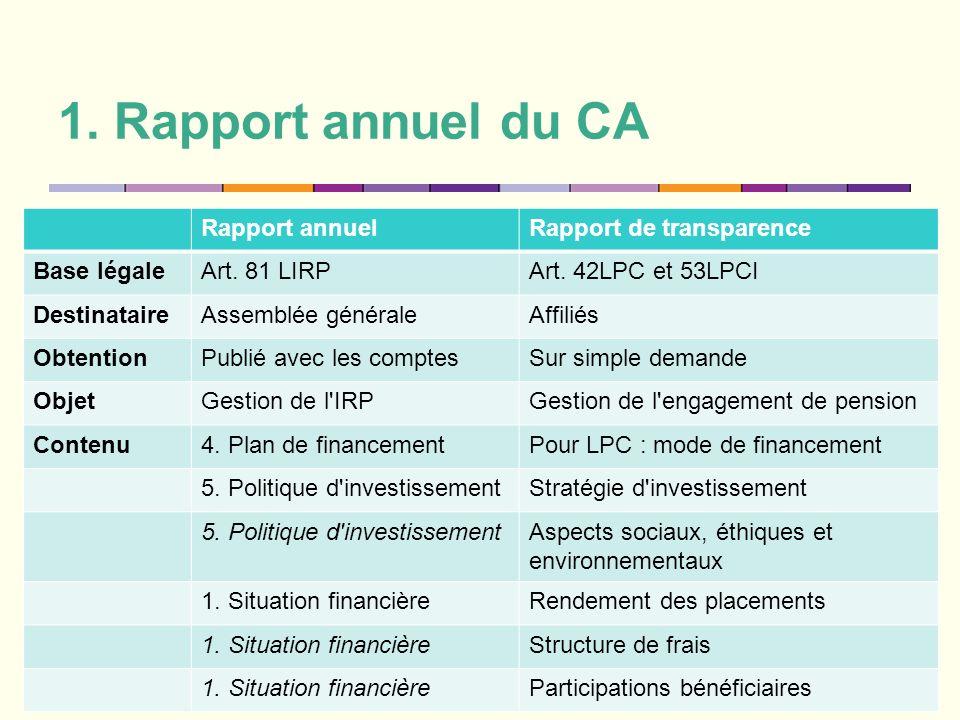 1. Rapport annuel du CA 20 Rapport annuelRapport de transparence Base légaleArt. 81 LIRPArt. 42LPC et 53LPCI DestinataireAssemblée généraleAffiliés Ob