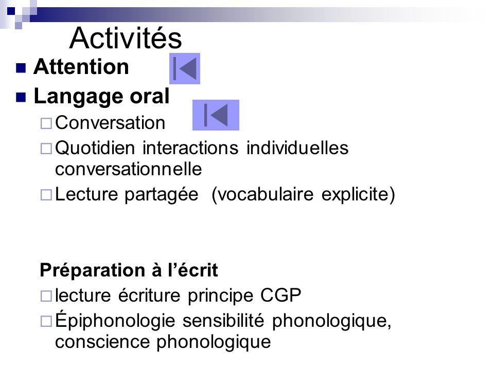 Attention Petits groupes interventions individuelles séquentielles Loto sonore (attention auditive) Type où est Charly (attention visuelle) Tâche simple pour aider à fixer lattention