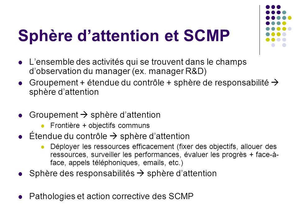 Sphère dattention et SCMP Lensemble des activités qui se trouvent dans le champs dobservation du manager (ex. manager R&D) Groupement + étendue du con