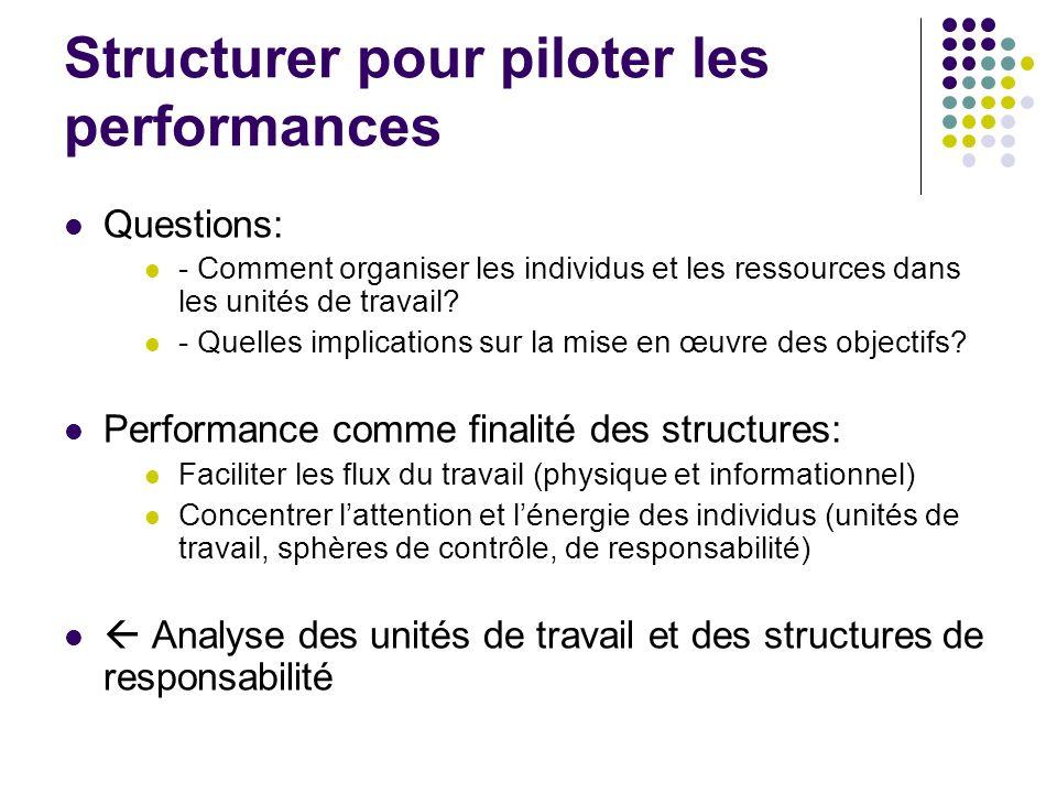 Structurer pour piloter les performances Questions: - Comment organiser les individus et les ressources dans les unités de travail? - Quelles implicat
