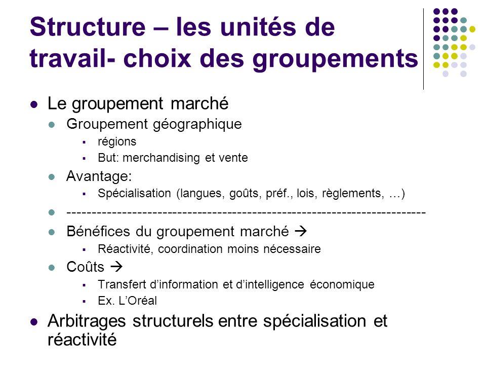 Structure – les unités de travail- choix des groupements Le groupement marché Groupement géographique régions But: merchandising et vente Avantage: Sp