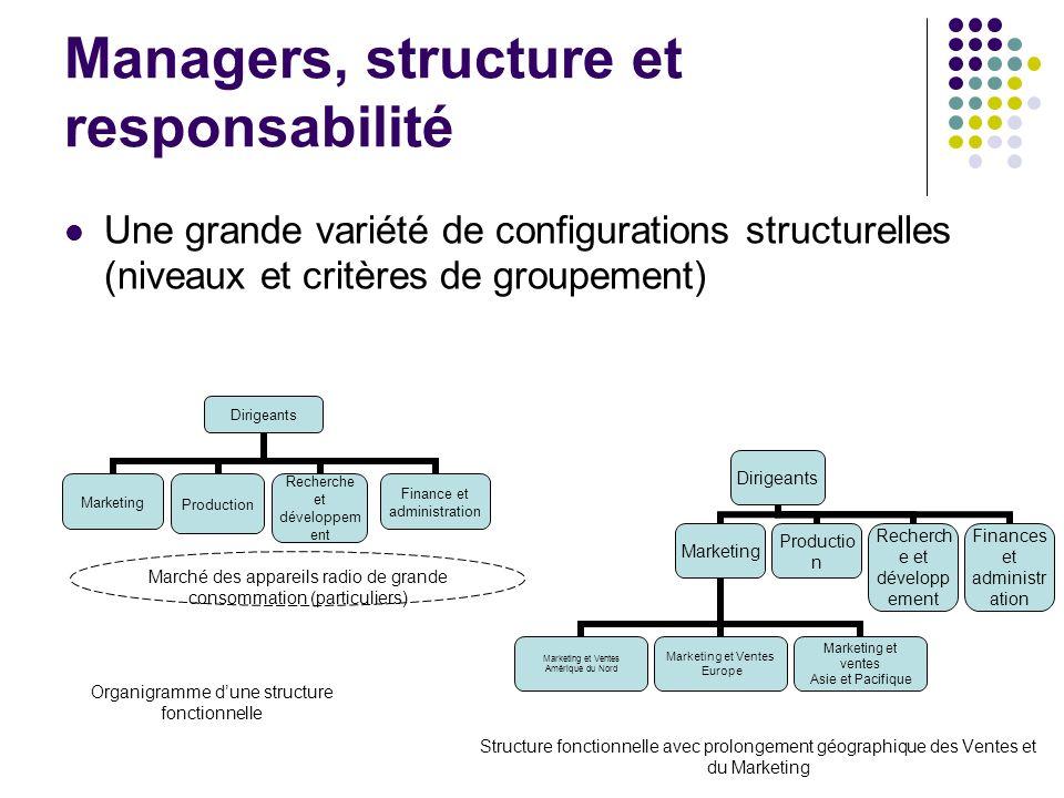 Managers, structure et responsabilité Une grande variété de configurations structurelles (niveaux et critères de groupement) Marché des appareils radi