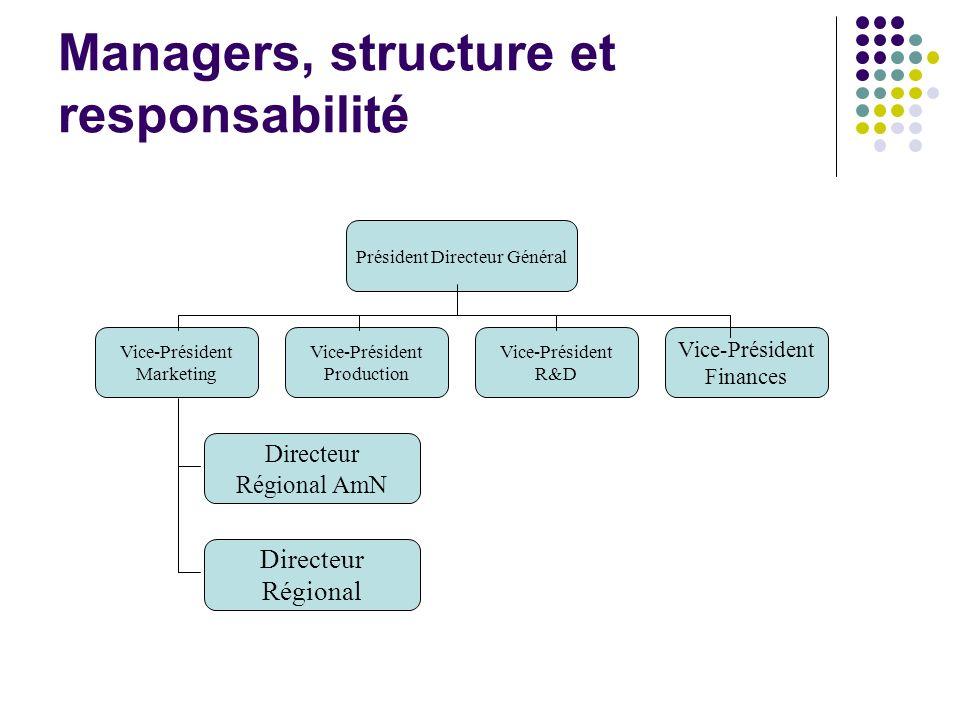 Managers, structure et responsabilité Président Directeur Général Vice-Président Marketing Vice-Président Production Vice-Président R&D Vice-Président