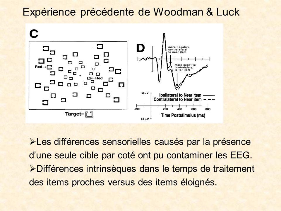 Expérience précédente de Woodman & Luck Les différences sensorielles causés par la présence dune seule cible par coté ont pu contaminer les EEG.
