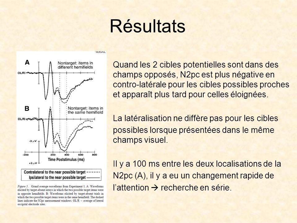 Résultats Quand les 2 cibles potentielles sont dans des champs opposés, N2pc est plus négative en contro-latérale pour les cibles possibles proches et apparaît plus tard pour celles éloignées.