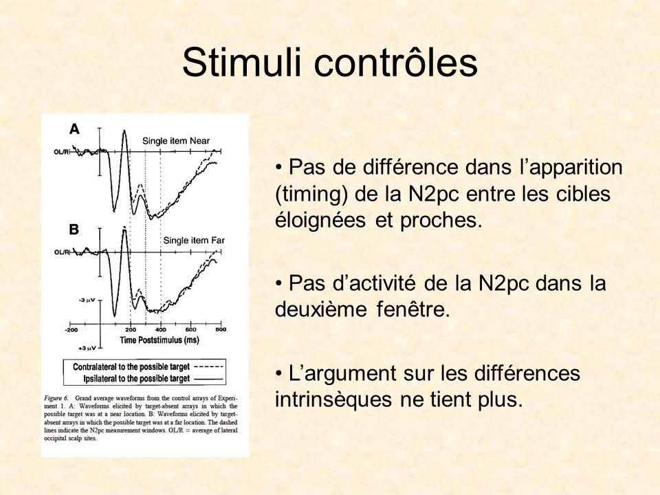 Stimuli contrôles Pas de différence dans lapparition (timing) de la N2pc entre les cibles éloignées et proches.