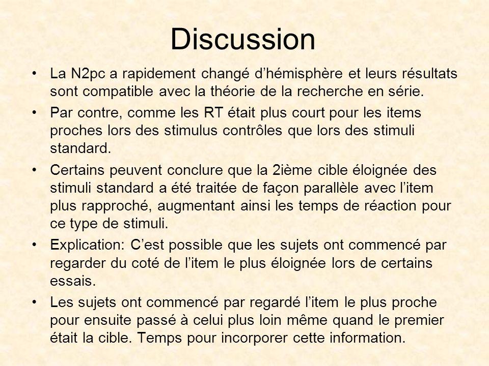 Discussion La N2pc a rapidement changé dhémisphère et leurs résultats sont compatible avec la théorie de la recherche en série.