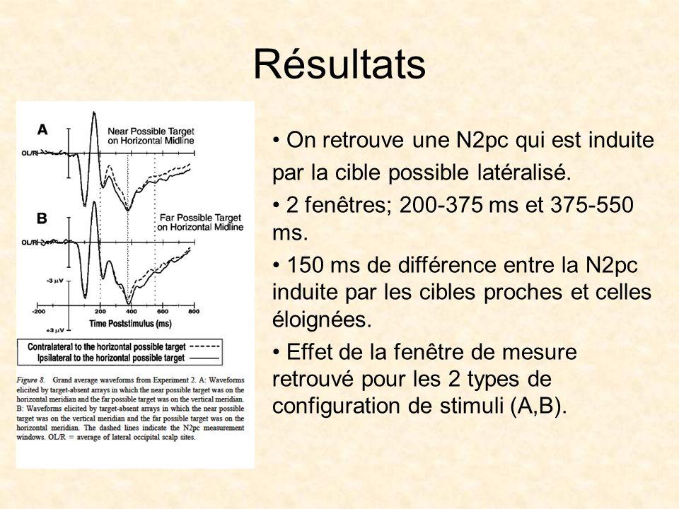 Résultats On retrouve une N2pc qui est induite par la cible possible latéralisé.