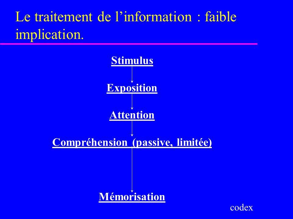 Le traitement de linformation : faible implication. Stimulus Exposition Attention Compréhension (passive, limitée) Mémorisation codex