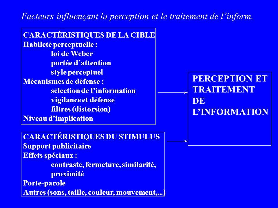 Facteurs influençant la perception et le traitement de linform. CARACTÉRISTIQUES DE LA CIBLE Habileté perceptuelle : loi de Weber portée dattention st
