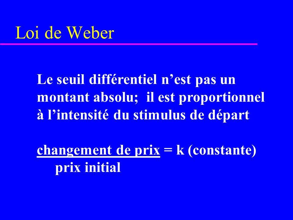Loi de Weber Le seuil différentiel nest pas un montant absolu; il est proportionnel à lintensité du stimulus de départ changement de prix = k (constan