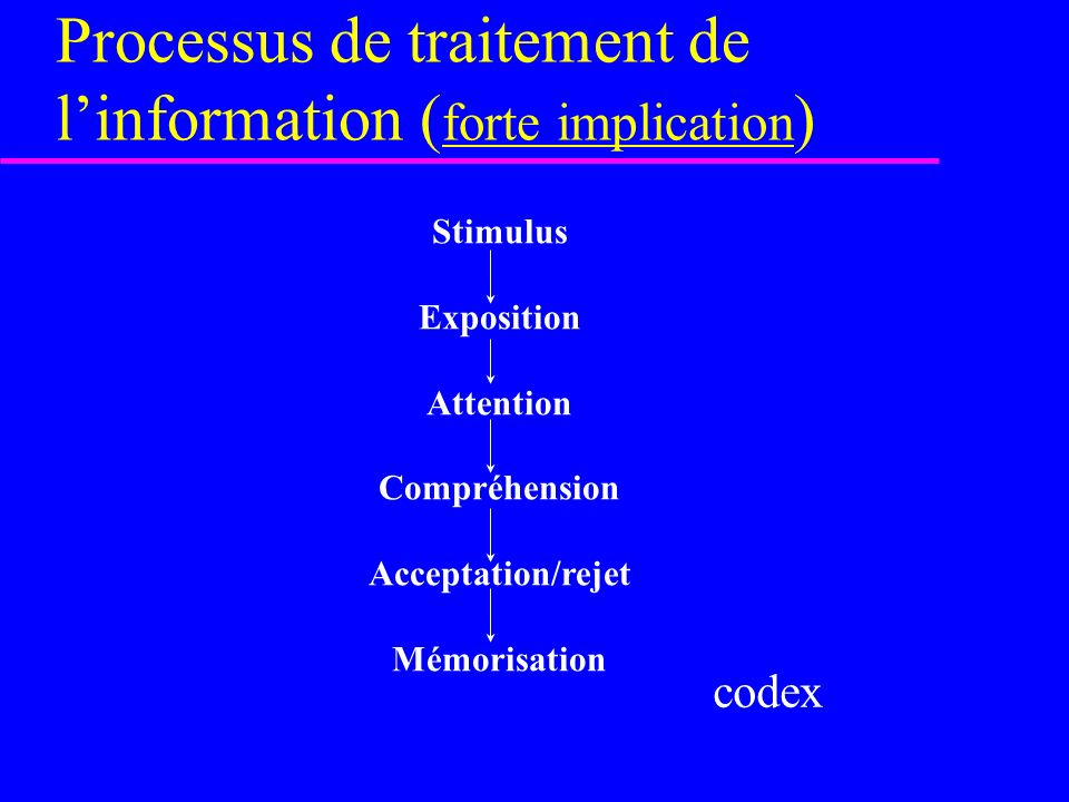 Processus de traitement de linformation ( forte implication ) Stimulus Exposition Attention Compréhension Acceptation/rejet Mémorisation codex
