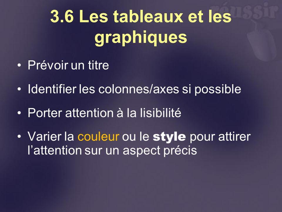 3.6 Les tableaux et les graphiques Prévoir un titre Identifier les colonnes/axes si possible Porter attention à la lisibilité Varier la couleur ou le