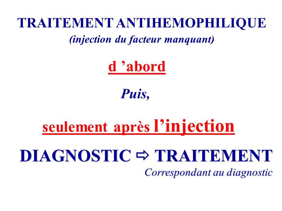 TRAITEMENT ANTIHEMOPHILIQUE (injection du facteur manquant) d abord Puis, seulement après linjection DIAGNOSTIC TRAITEMENT Correspondant au diagnostic