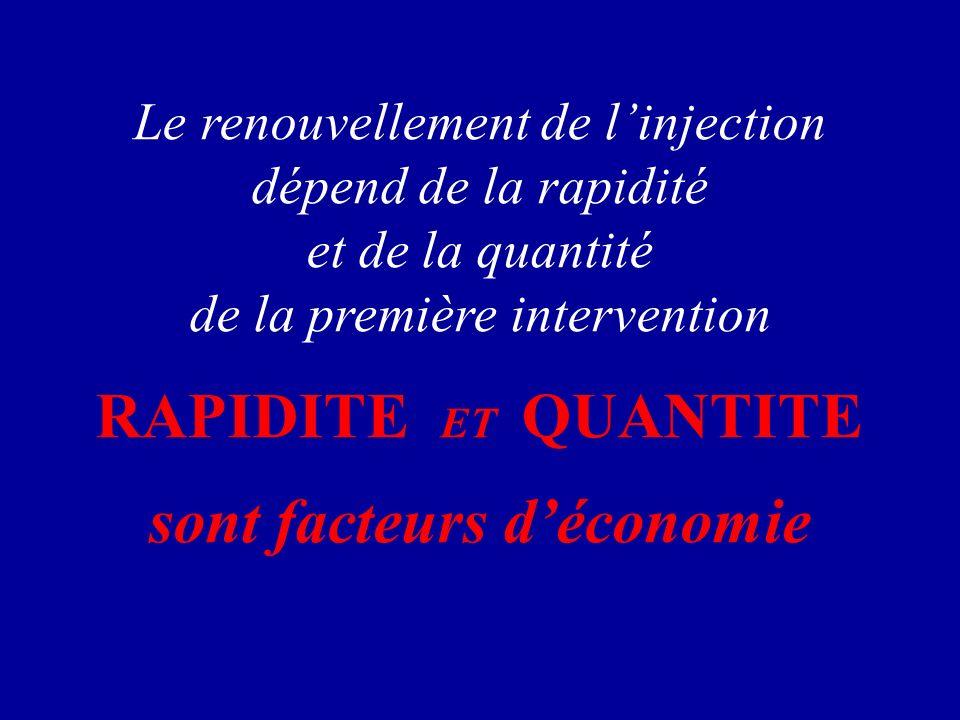 Le renouvellement de linjection dépend de la rapidité et de la quantité de la première intervention RAPIDITE ET QUANTITE sont facteurs déconomie