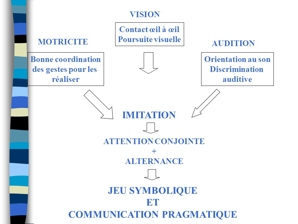 Ensemble de conseils n Mise en place n du regard et de lattention conjointe n de lécoute auditive et de lorientation au son n de la préhension et du p