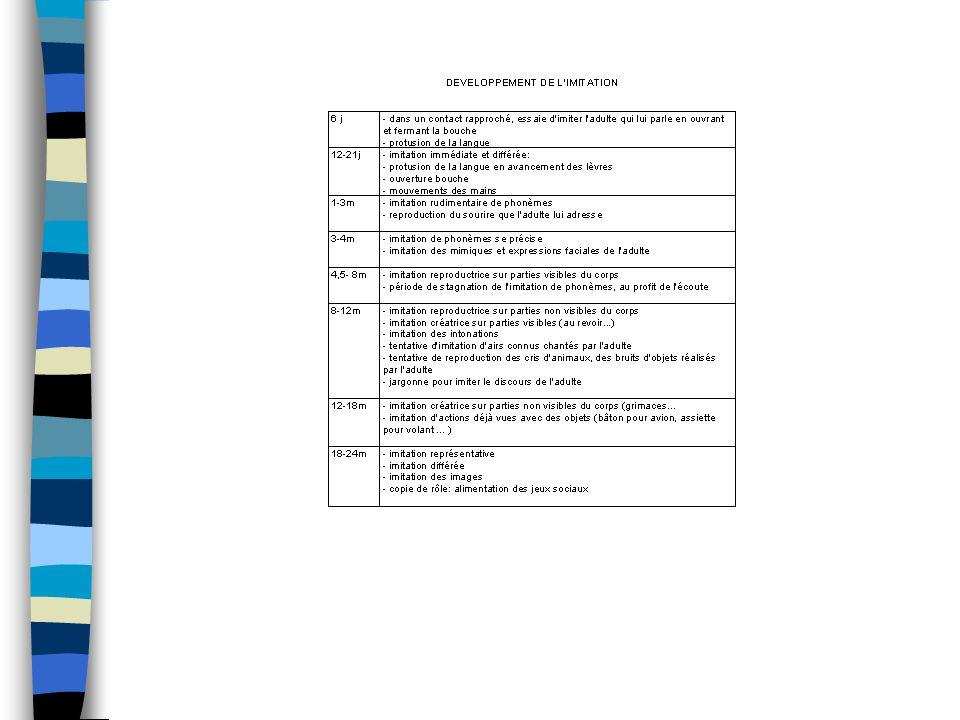 Stimulation de limitation n Développement de limitation n Où en est limitation de lenfant Activités proposées