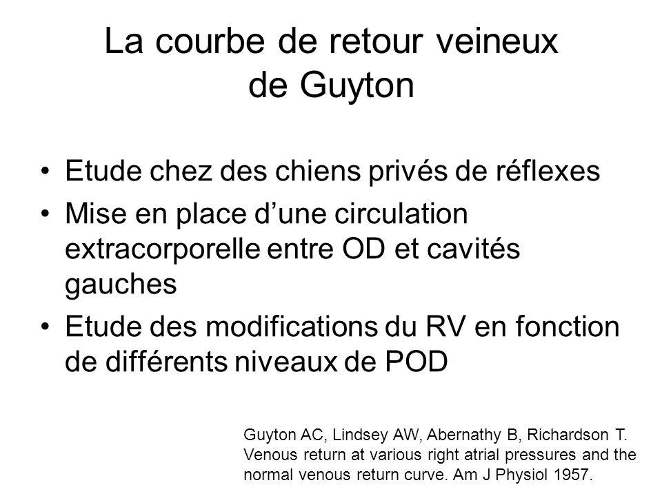 La courbe de retour veineux de Guyton Etude chez des chiens privés de réflexes Mise en place dune circulation extracorporelle entre OD et cavités gauches Etude des modifications du RV en fonction de différents niveaux de POD Guyton AC, Lindsey AW, Abernathy B, Richardson T.