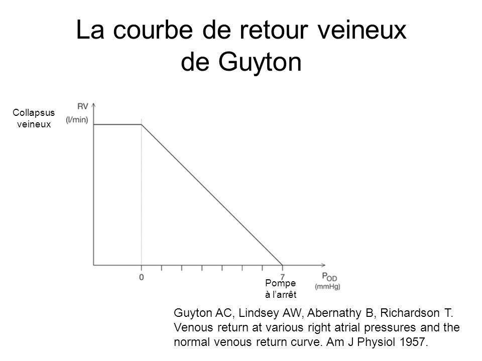 La courbe de retour veineux de Guyton Guyton AC, Lindsey AW, Abernathy B, Richardson T.