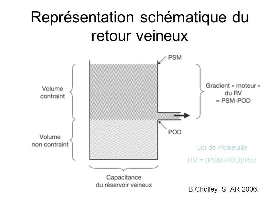 Représentation schématique du retour veineux B.Cholley.