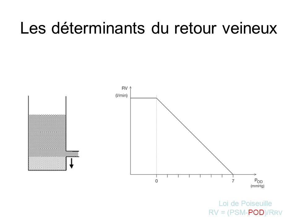 Les déterminants du retour veineux Loi de Poiseuille RV = (PSM-POD)/R RV
