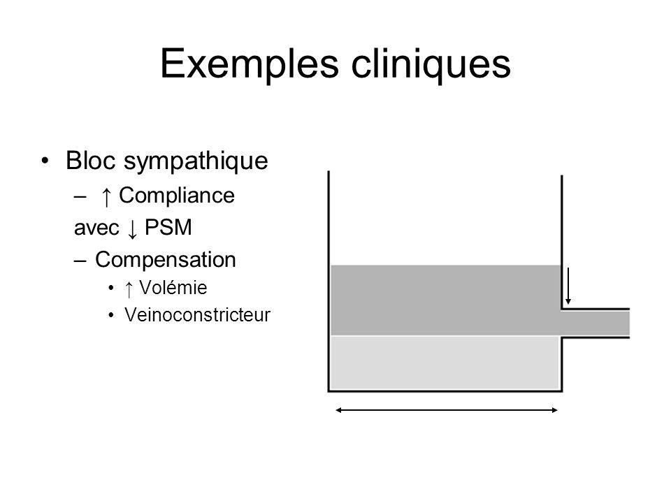 Exemples cliniques Bloc sympathique – Compliance avec PSM –Compensation Volémie Veinoconstricteur