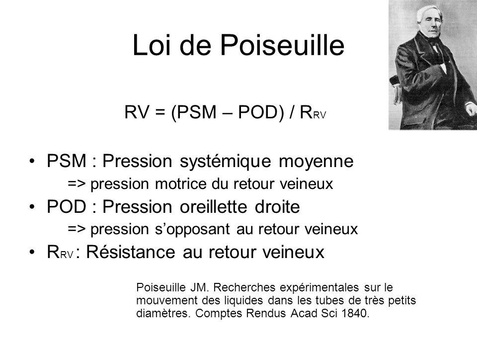 Loi de Poiseuille RV = (PSM – POD) / R RV PSM : Pression systémique moyenne => pression motrice du retour veineux POD : Pression oreillette droite => pression sopposant au retour veineux R RV : Résistance au retour veineux Poiseuille JM.