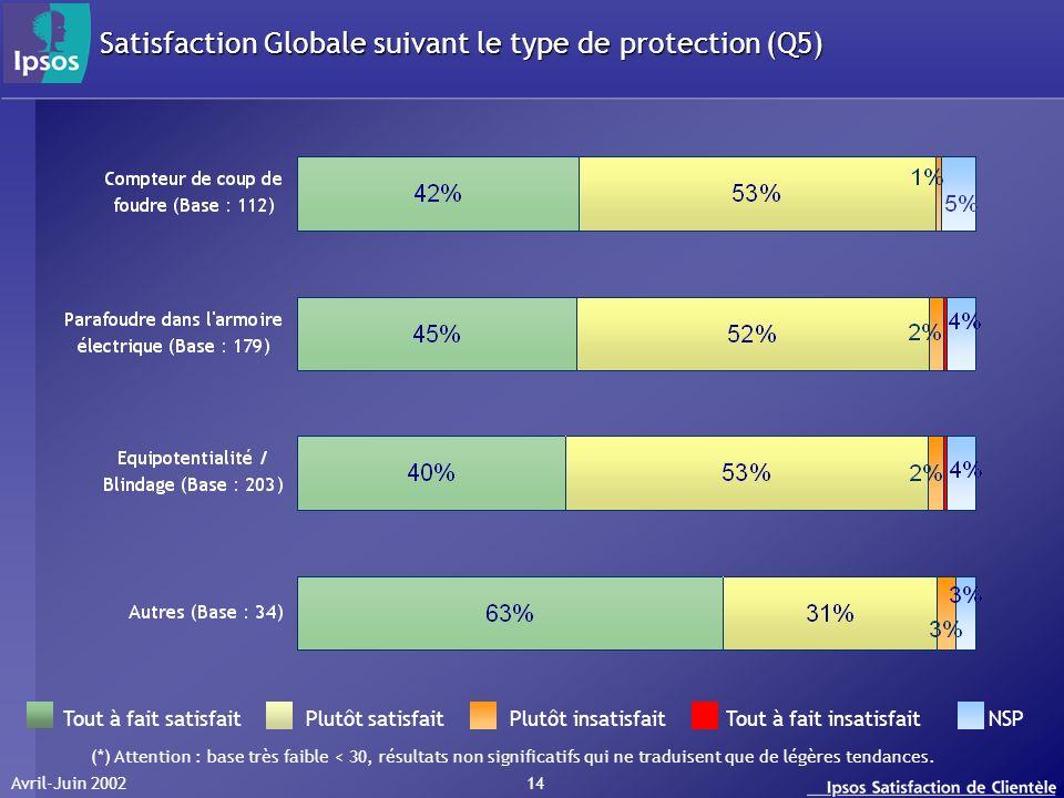 Avril-Juin 2002 14 Satisfaction Globale suivant le type de protection (Q5) Tout à fait satisfait Plutôt satisfait Plutôt insatisfait Tout à fait insat