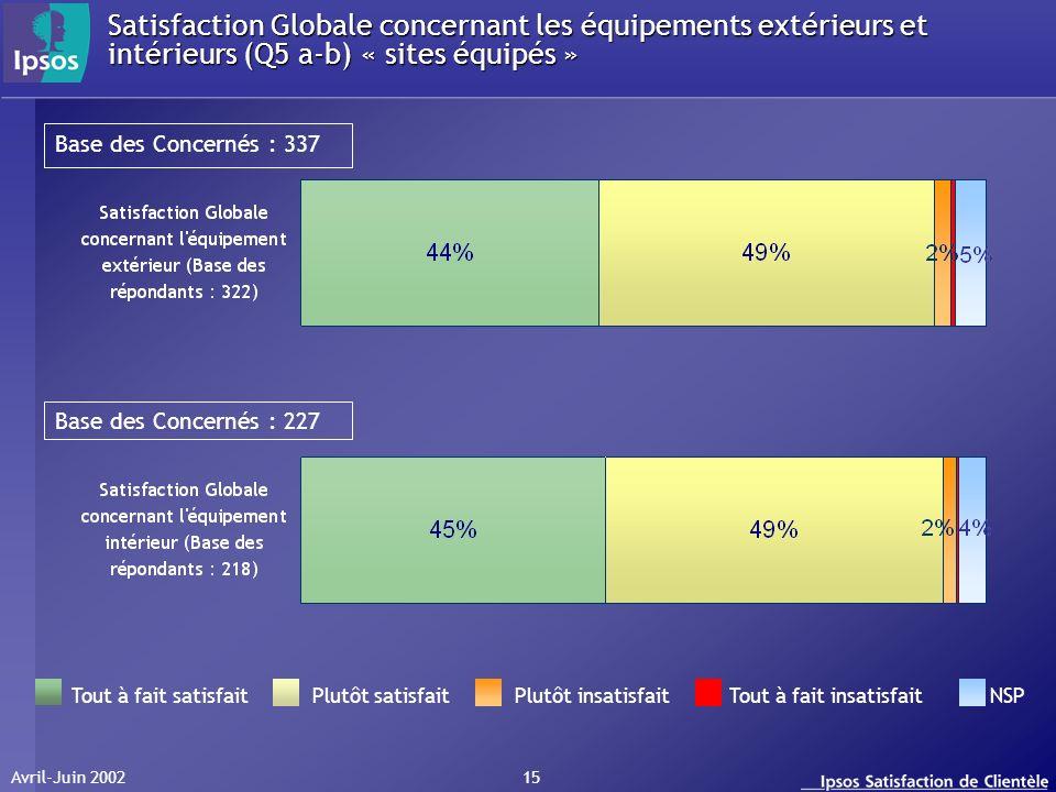 Avril-Juin 2002 15 Satisfaction Globale concernant les équipements extérieurs et intérieurs (Q5 a-b) « sites équipés » Tout à fait satisfait Plutôt sa