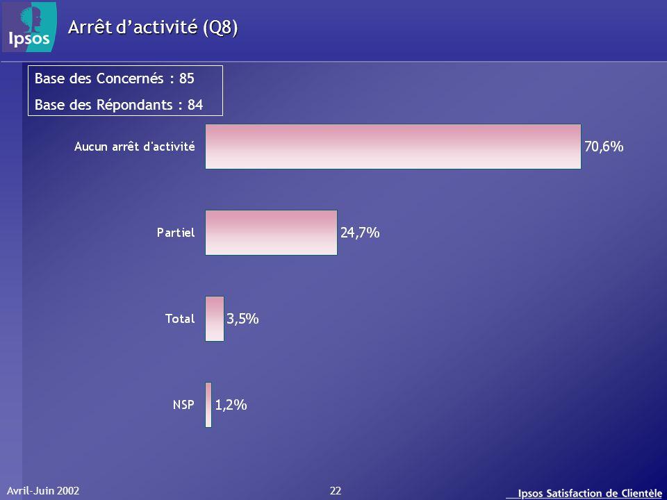 Avril-Juin 2002 22 Arrêt dactivité (Q8) Base des Concernés : 85 Base des Répondants : 84
