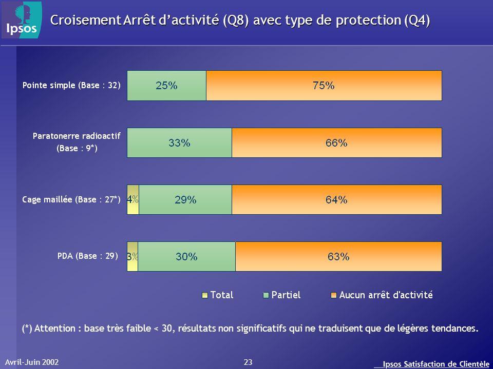 Avril-Juin 2002 23 Croisement Arrêt dactivité (Q8) avec type de protection (Q4) (*) Attention : base très faible < 30, résultats non significatifs qui
