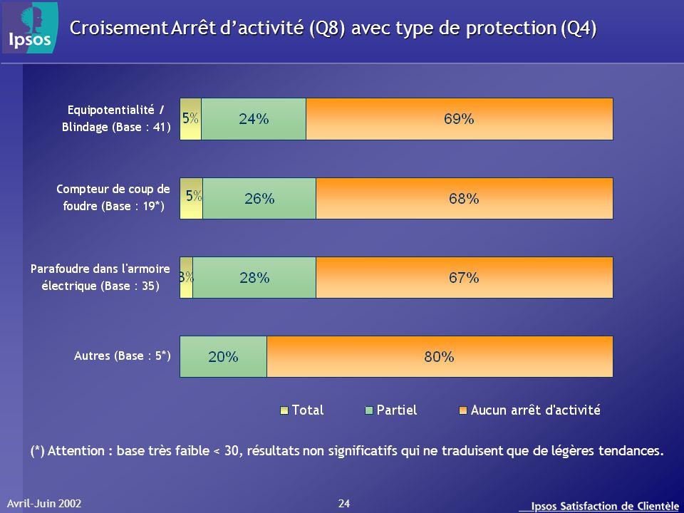 Avril-Juin 2002 24 Croisement Arrêt dactivité (Q8) avec type de protection (Q4) (*) Attention : base très faible < 30, résultats non significatifs qui