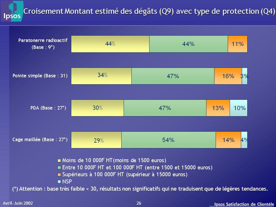Avril-Juin 2002 26 Croisement Montant estimé des dégâts (Q9) avec type de protection (Q4) (*) Attention : base très faible < 30, résultats non significatifs qui ne traduisent que de légères tendances.