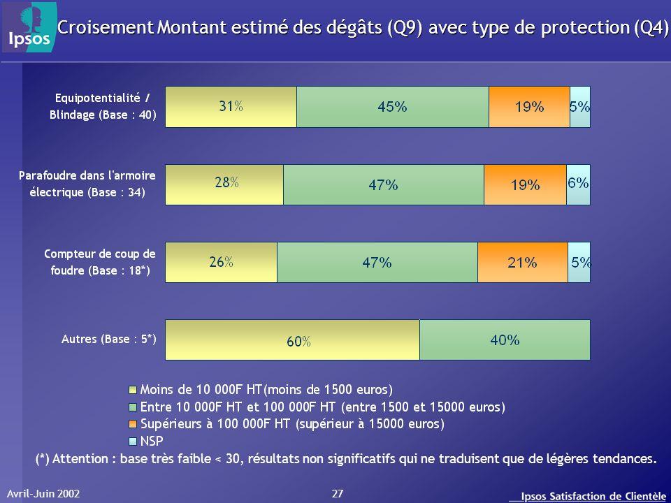 Avril-Juin 2002 27 Croisement Montant estimé des dégâts (Q9) avec type de protection (Q4) (*) Attention : base très faible < 30, résultats non significatifs qui ne traduisent que de légères tendances.