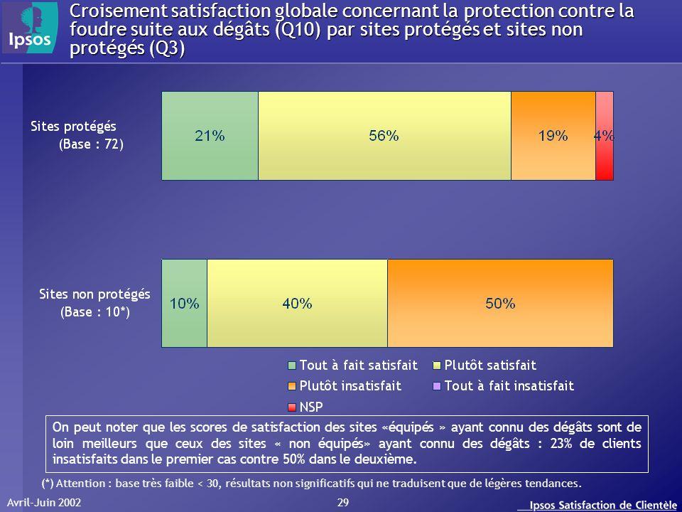 Avril-Juin 2002 29 Croisement satisfaction globale concernant la protection contre la foudre suite aux dégâts (Q10) par sites protégés et sites non pr