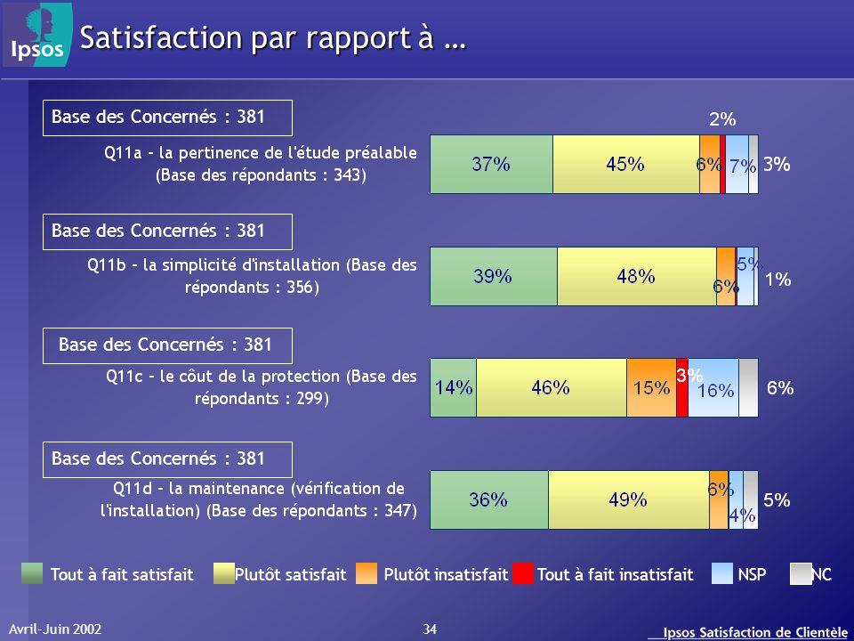 Avril-Juin 2002 34 Tout à fait satisfait Plutôt satisfait Plutôt insatisfait Tout à fait insatisfait NSP NC Satisfaction par rapport à … Base des Concernés : 381