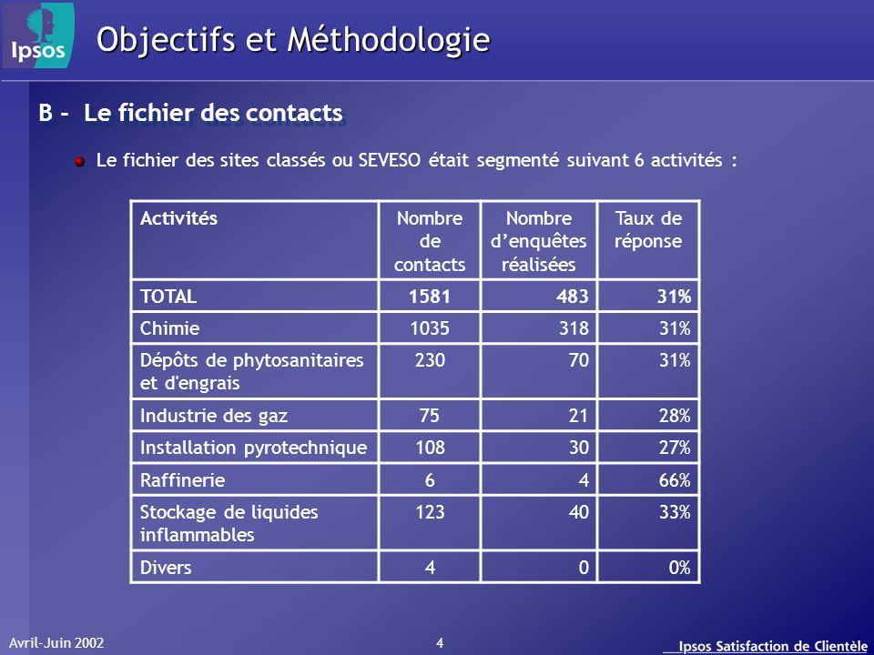 Avril-Juin 2002 5 Objectifs et Méthodologie Pour assurer un maximum de représentativité, le fichier des sites classés ou SEVESO était également segmenté selon les zones géographiques suivantes : ALSACE AQUITAINE AUVERGNE BASSE NORMANDIE BOURGOGNE BRETAGNE CENTRE CHAMPAGNE-ARDENNE CORSE FRANCHE-COMTE HAUTE NORMANDIE ILE DE France LANGUEDOC-ROUSSILLON LIMOUSIN LORRAINE MIDI-PYRENEES NORD PAS-DE-CALAIS PAYS DE LA LOIRE PICARDIE POITOU-CHARENTES PROVENCE-ALPES-COTE D AZUR RHONE-ALPES B - Le fichier des contacts