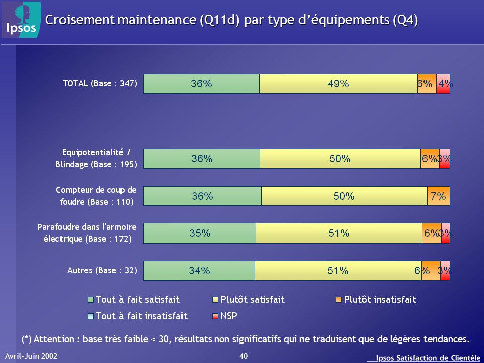 Avril-Juin 2002 40 Croisement maintenance (Q11d) par type déquipements (Q4) (*) Attention : base très faible < 30, résultats non significatifs qui ne traduisent que de légères tendances.