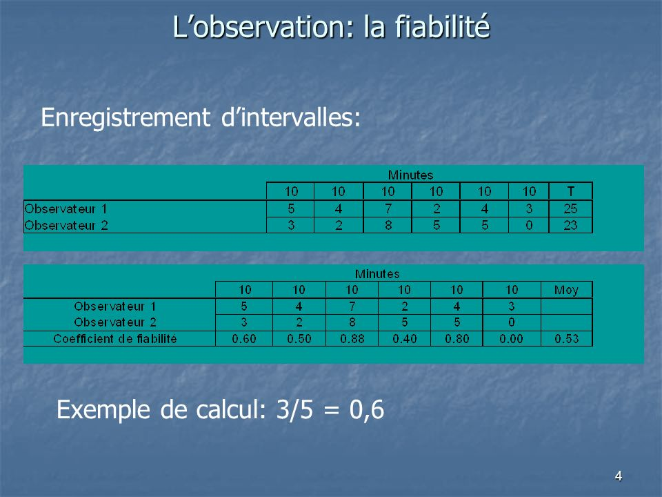 4 Lobservation: la fiabilité Enregistrement dintervalles: Exemple de calcul: 3/5 = 0,6