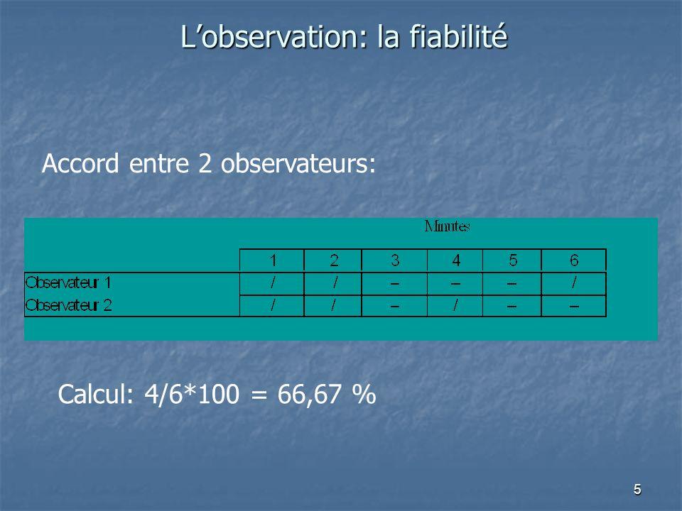 5 Lobservation: la fiabilité Accord entre 2 observateurs: Calcul: 4/6*100 = 66,67 %