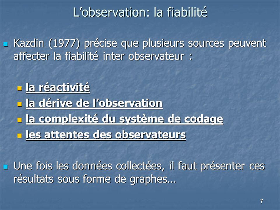 7 Lobservation: la fiabilité Kazdin (1977) précise que plusieurs sources peuvent affecter la fiabilité inter observateur : Kazdin (1977) précise que plusieurs sources peuvent affecter la fiabilité inter observateur : la réactivité la réactivité la dérive de lobservation la dérive de lobservation la complexité du système de codage la complexité du système de codage les attentes des observateurs les attentes des observateurs Une fois les données collectées, il faut présenter ces résultats sous forme de graphes… Une fois les données collectées, il faut présenter ces résultats sous forme de graphes…
