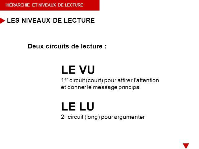 HIÉRARCHIE ET NIVEAUX DE LECTURE Deux circuits de lecture : LES NIVEAUX DE LECTURE LE LU 2 e circuit (long) pour argumenter LE VU 1 er circuit (court)