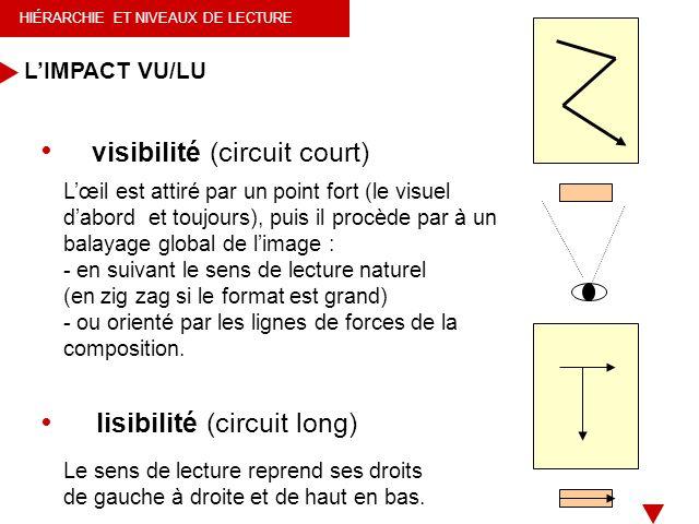 HIÉRARCHIE ET NIVEAUX DE LECTURE LIMPACT VU/LU Le sens de lecture reprend ses droits de gauche à droite et de haut en bas. Lœil est attiré par un poin